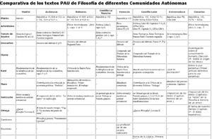 Comparativa de los textos PAU de las diferentes CCAA