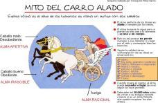 Mito del carro alado