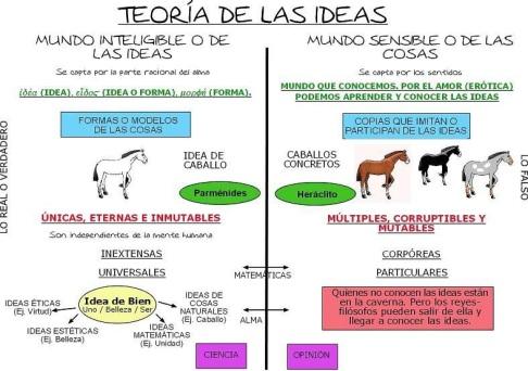 Teoría de las Ideas: Mundo Inteligible/Mundo Sensible