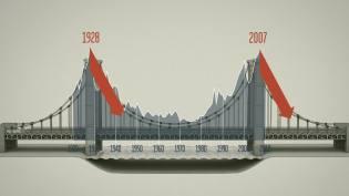 Las crisis de 1929 y 2008 tienen lugar cuando la se produce el pico en la concentración de la riqueza.