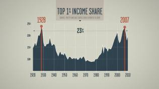 El 1% de la población posee el 23% de la riqueza total
