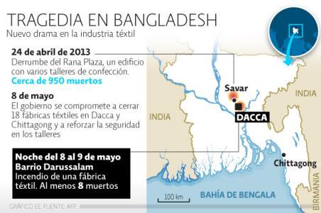 http://eleconomista.com.mx/internacional/2013/05/09/bangladesh-vive-nueva-tragedia-taller