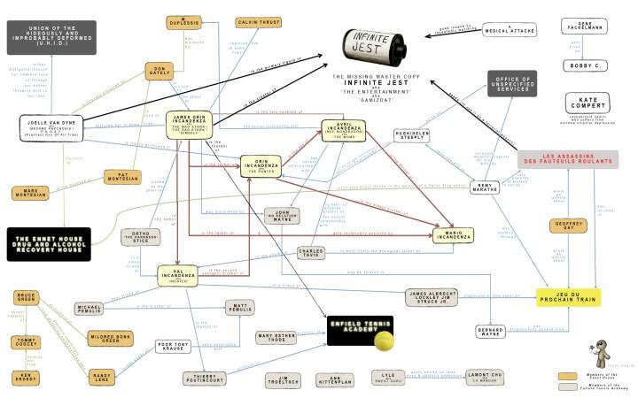 Diagrama de La broma infinita