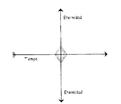 eternidad y tiempo
